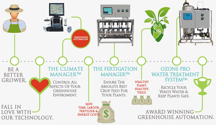 Greenhouse Automation Infographic