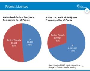 Medical Marijuana Growers in Canada