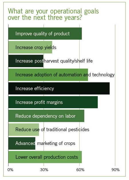Fertigation Helps Control Costs