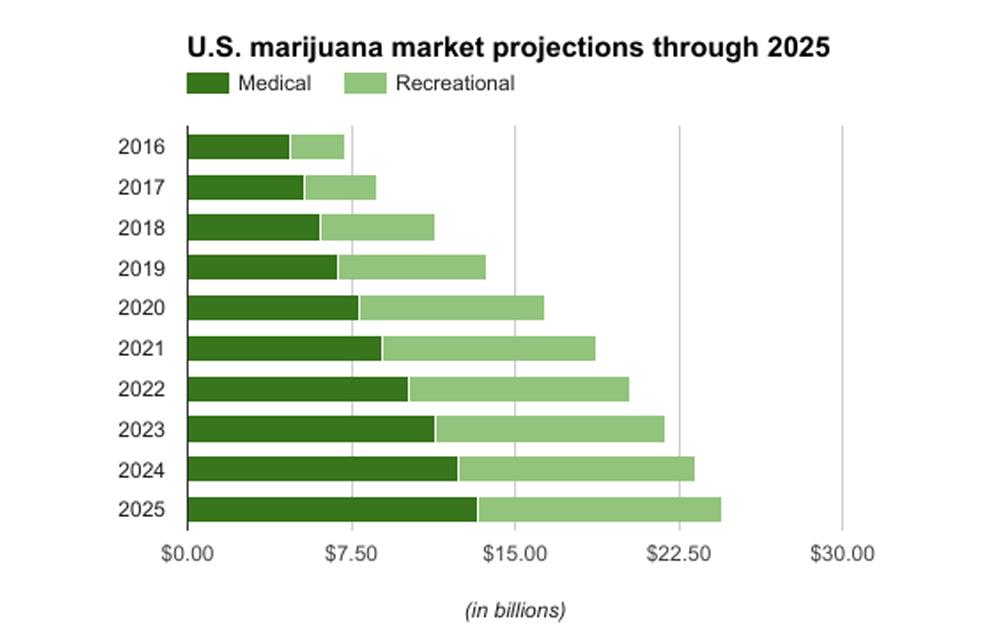 Projected Profits from Medical Marijuana