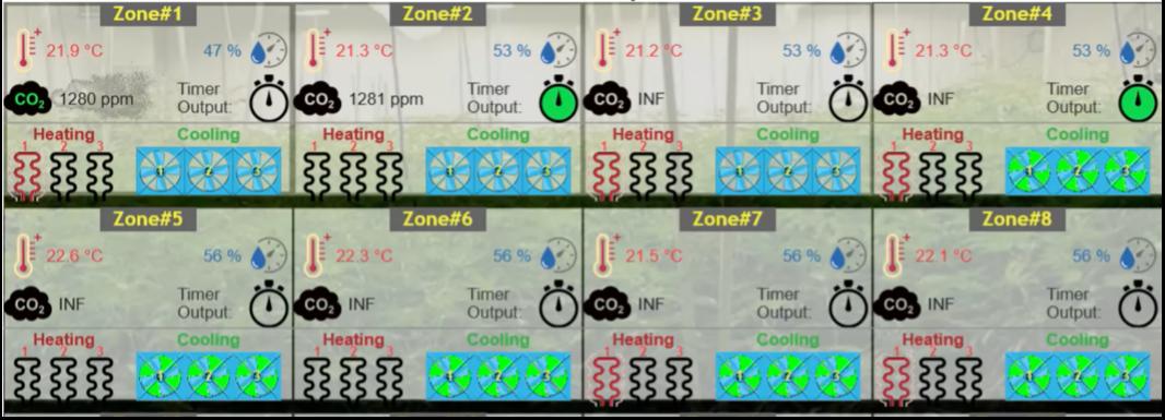 Climate control zones